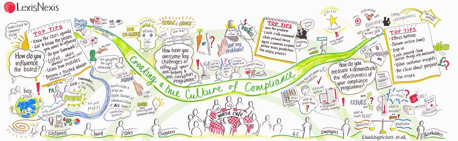 Creating a true culture of compliance - Legal Leaders GC Forum