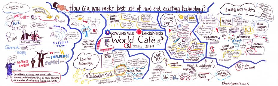 How to make the best use of technology: In-house World Café 2017
