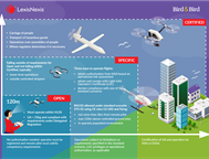An overview of new European drones regulations - Open, Specific and Certified categories (Download infographic)