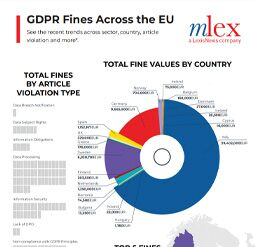 Infographic: GDPR Fines Across the EU
